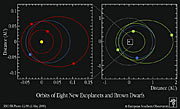 Orbits of Eight New Exoplanets and Brown Dwarfs