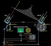 The VLT Interferometer with ANTU and MELIPAL