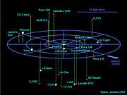 3D map of stellar systems in the solar neighbourhood