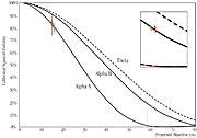 Visibility Curves of Alpha Centauri A and B (VLTI+VINCI)