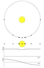 A Transiting Exoplanet - Stellar Brightness and Velocity