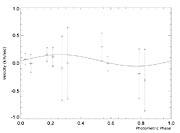 Observed Velocity Variation of OGLE-TR-3