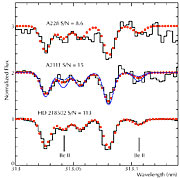 Beryllium Spectral Lines in Three Stars