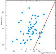 Luminosity - Oxygen Abundance Relation for Galaxies