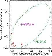 Orbit of AB Doradus C