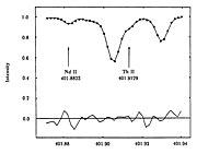 Thorium and Neodymium in the Old Star HR 509