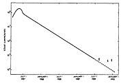 The lightcurve of Supernova 1987A