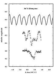 The Strange Lightcurve of Asteroid (3671) Dionysus