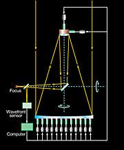 VLT Active Optics System
