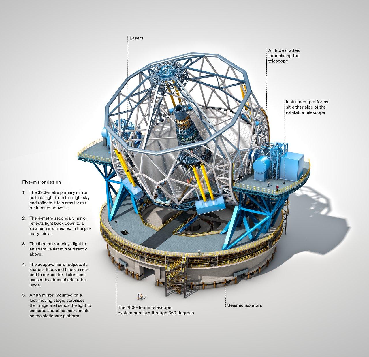 Das European Extremely Large Telescope (beschriftet)