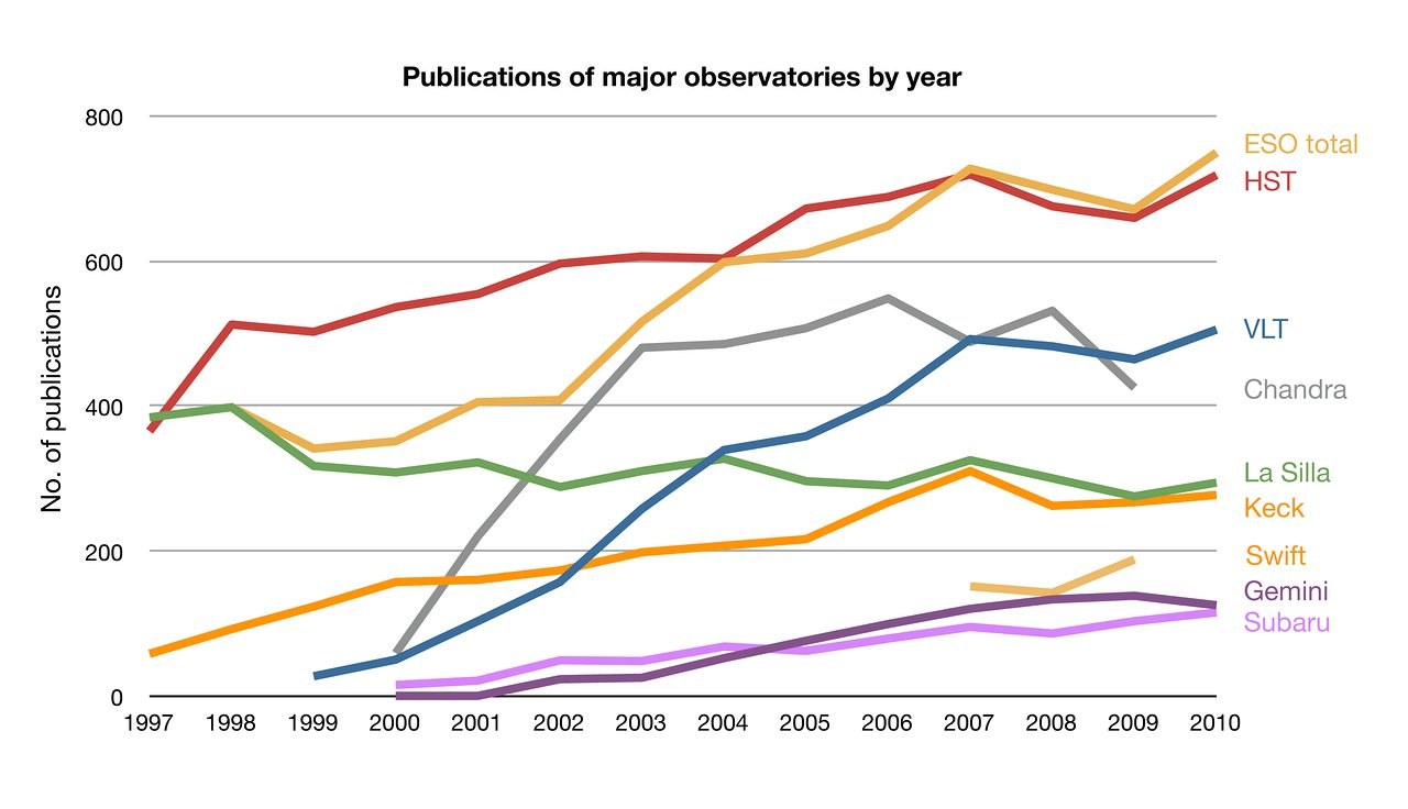 ESO publication statistics compared to other observatories
