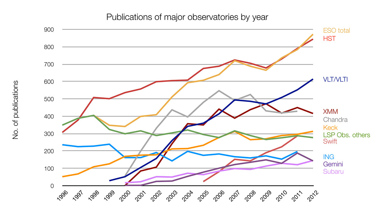Number of papers published using different observatories