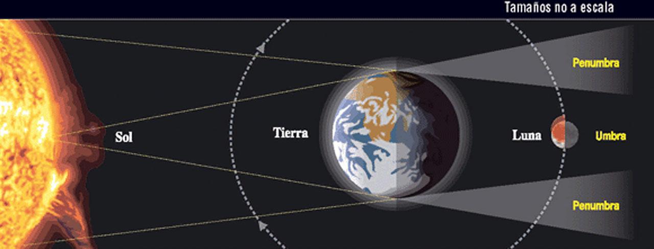Explicación del eclipse lunar total de mayo 2021