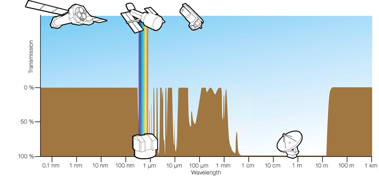 Atmospheric opacity graph