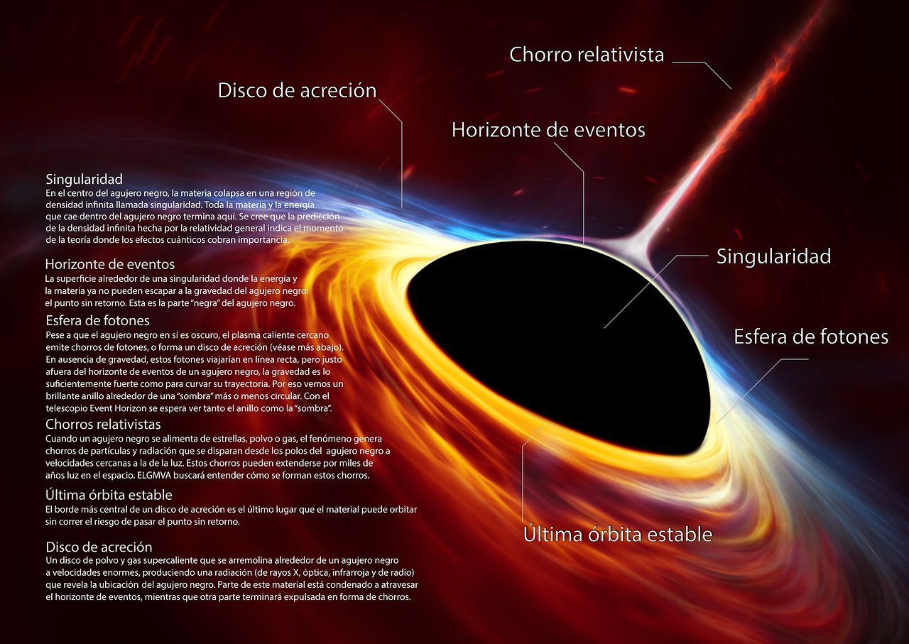 Artist   s impression of supermassive black hole with tornapart star  in Spanish    ESO