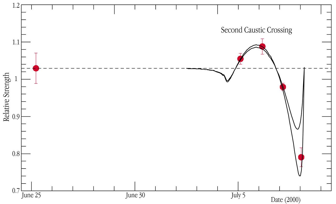 H-alpha Line Strength of EROS-BLG-2000-5