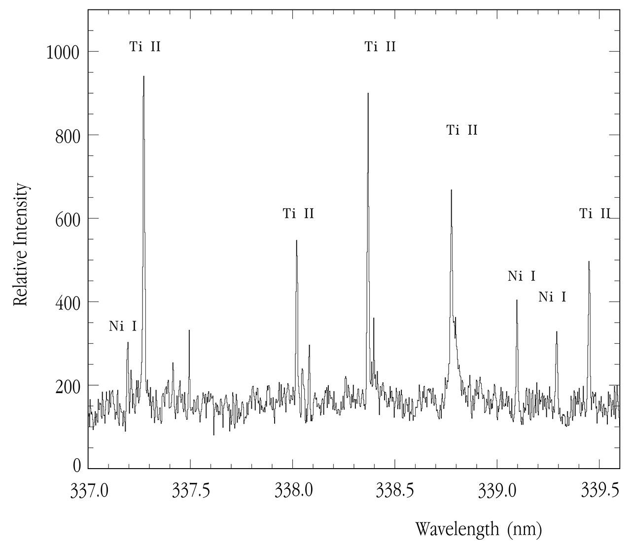 UV Spectrum of CN Leonis