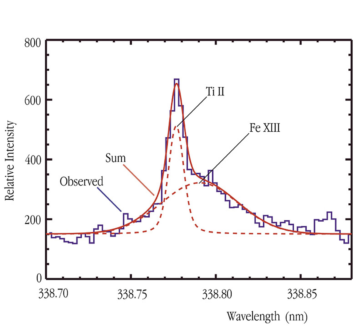 Coronal Fe XIII Emission Line in CN Leonis