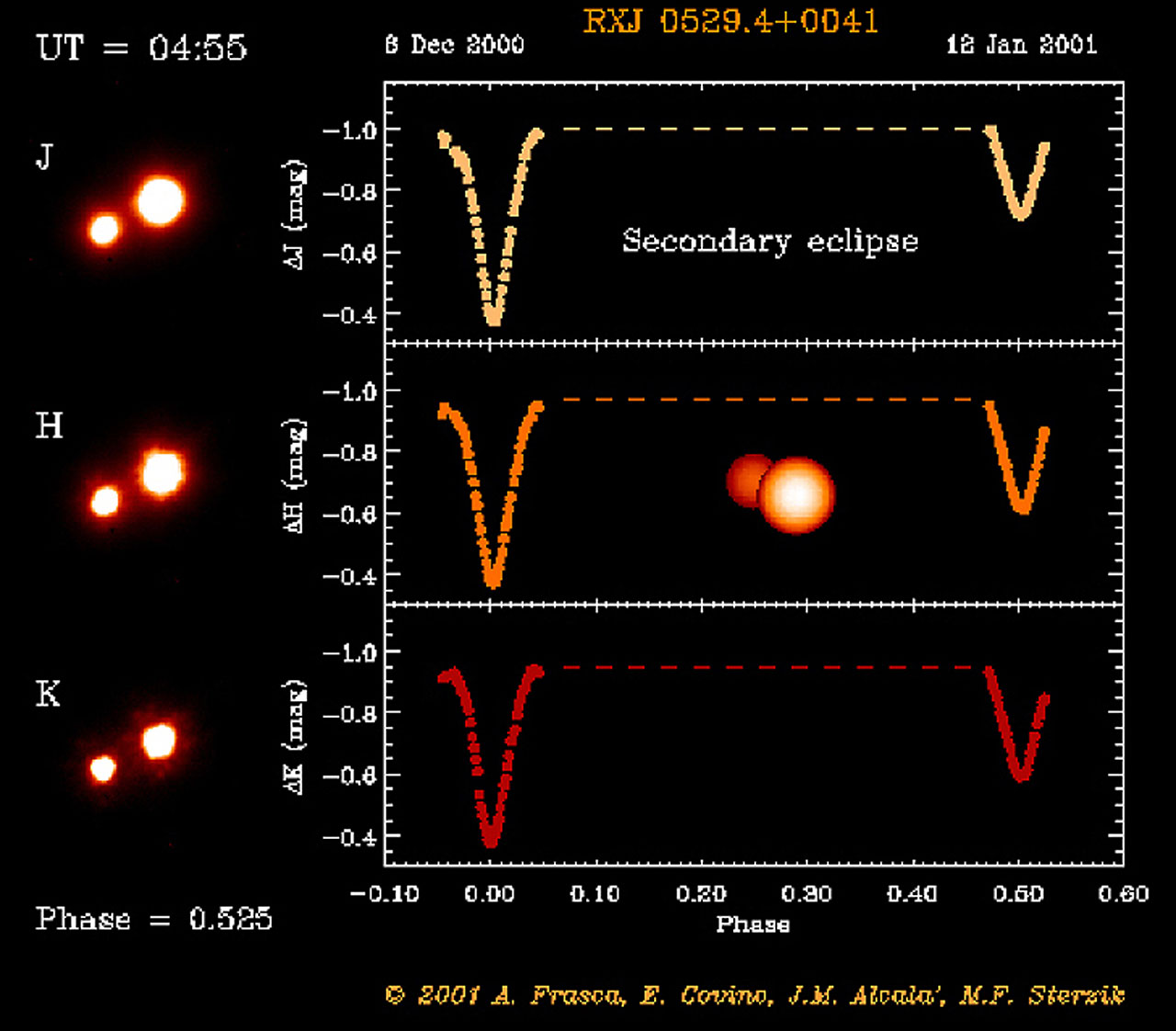 Eclipsing Binary System in Orion