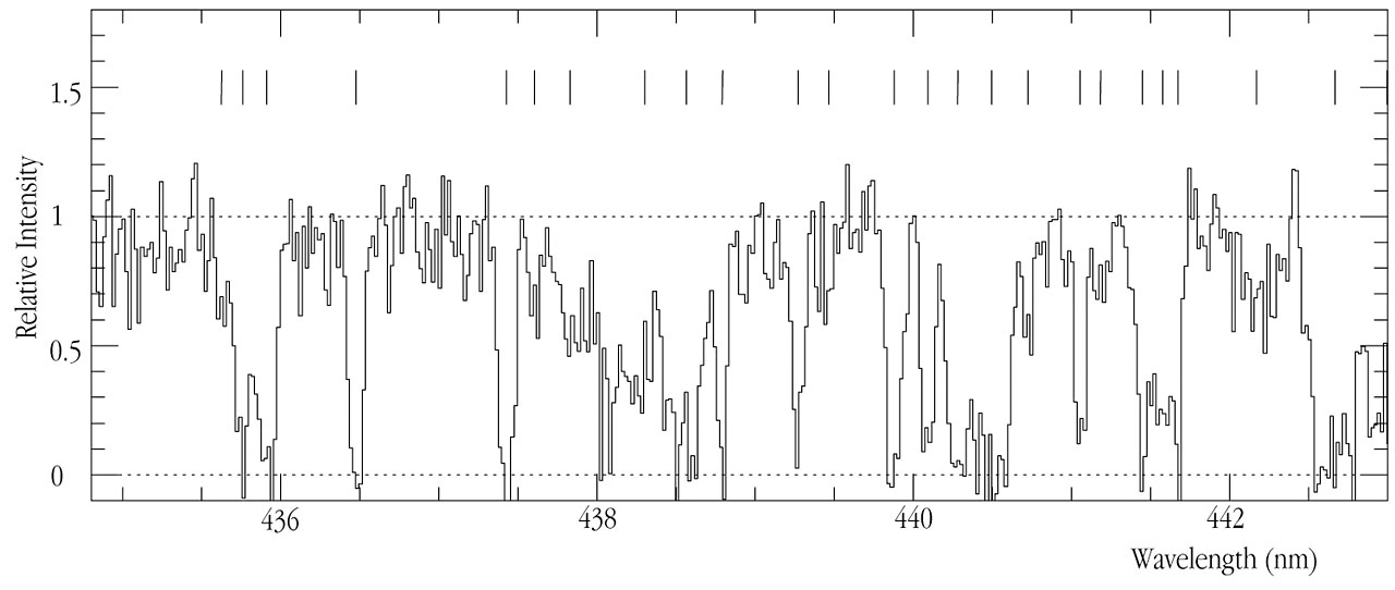 Spectrum of the Distant Galaxy MS 1512-cB58 (detail)