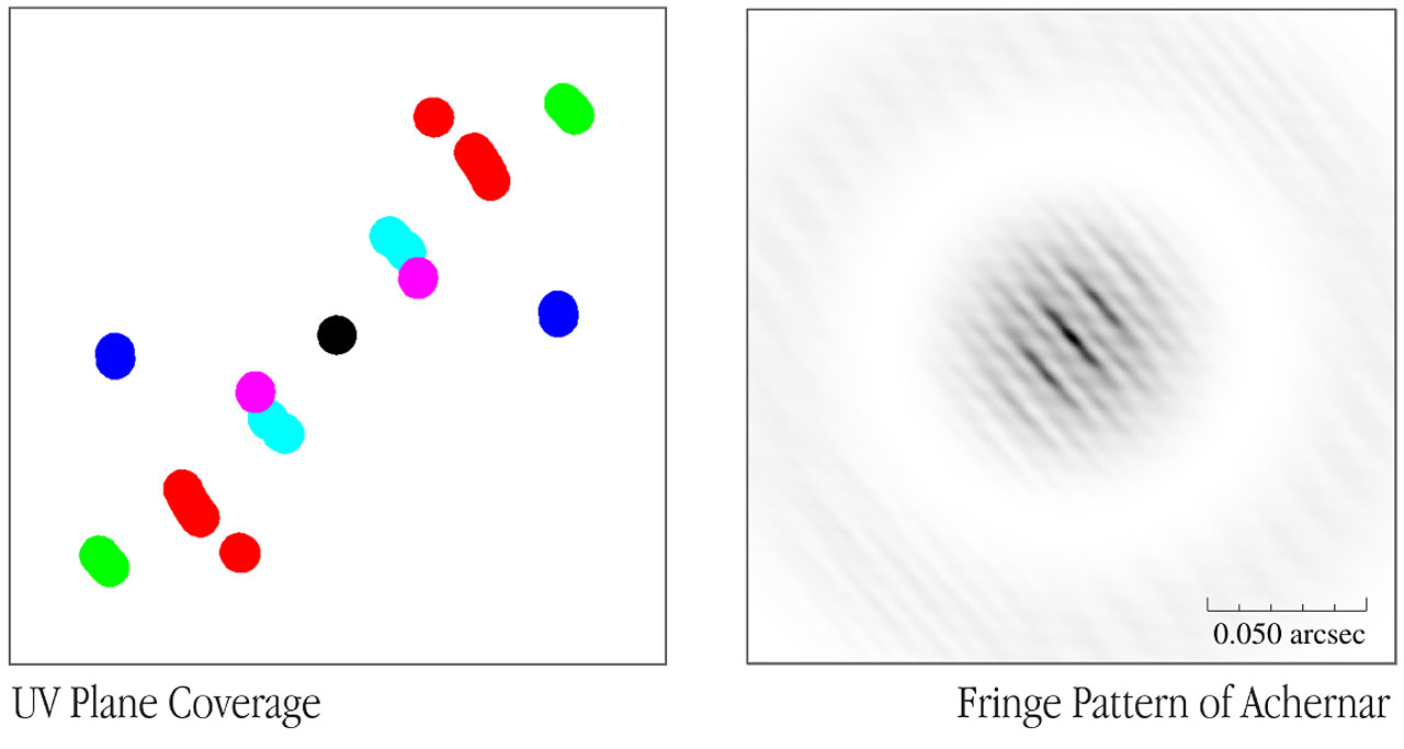 First steps towards a 2D interferometric image