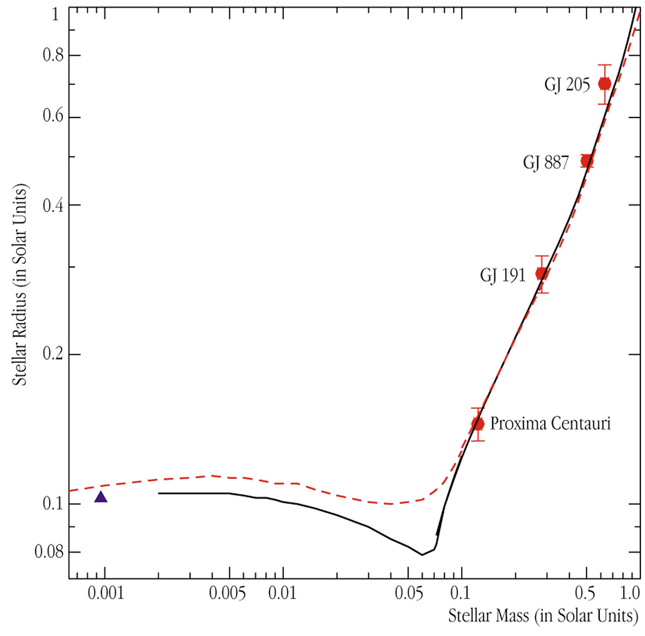 VLTI observations of the radii of four small stars
