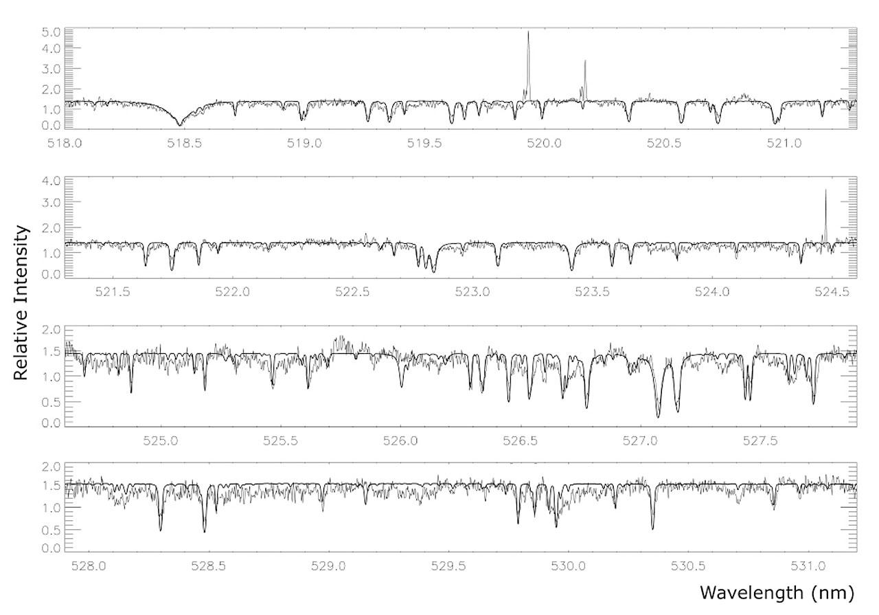 Spectrum of OGLE-TR-3