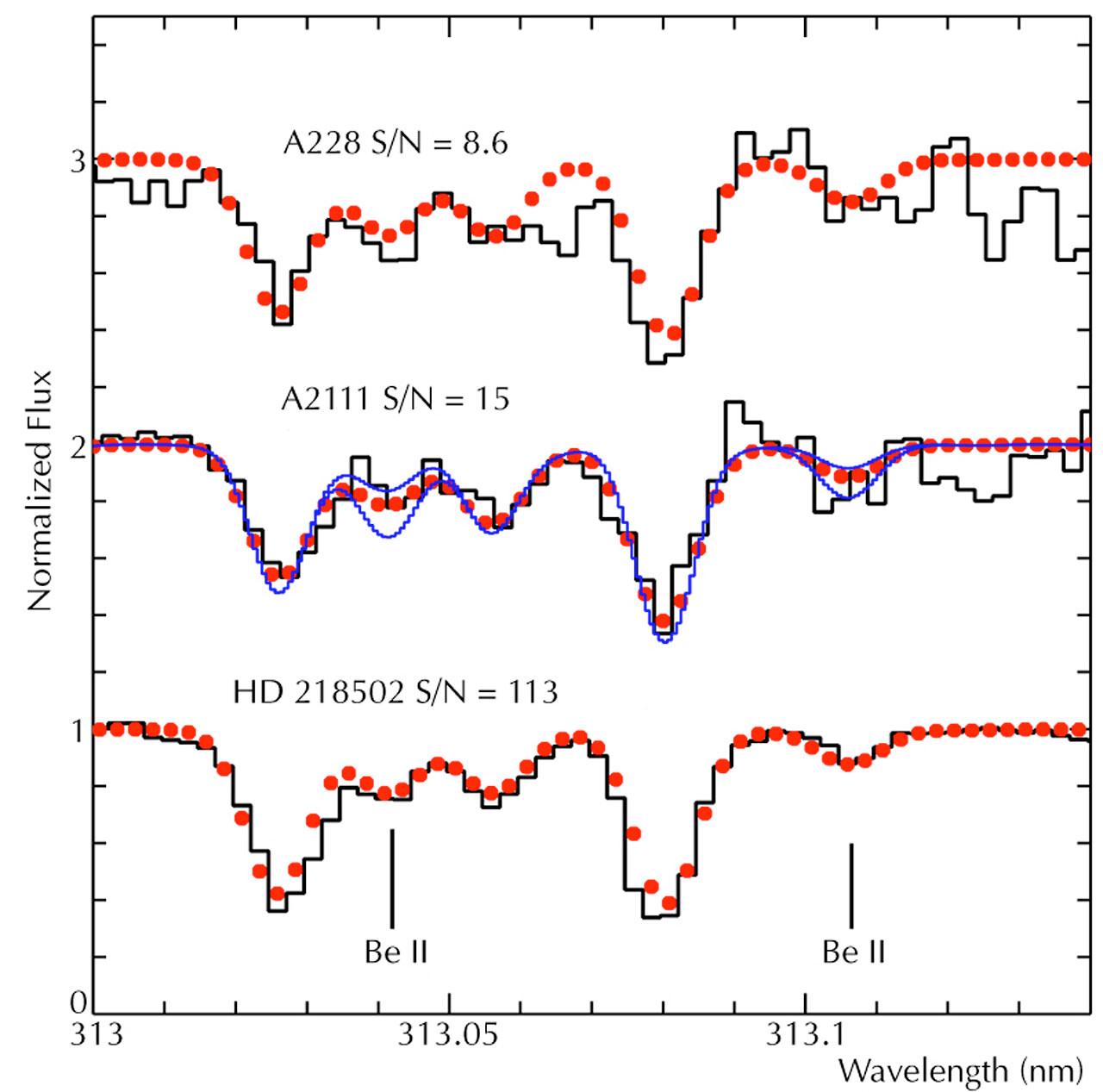Beryllium Spectral Lines in Three Stars