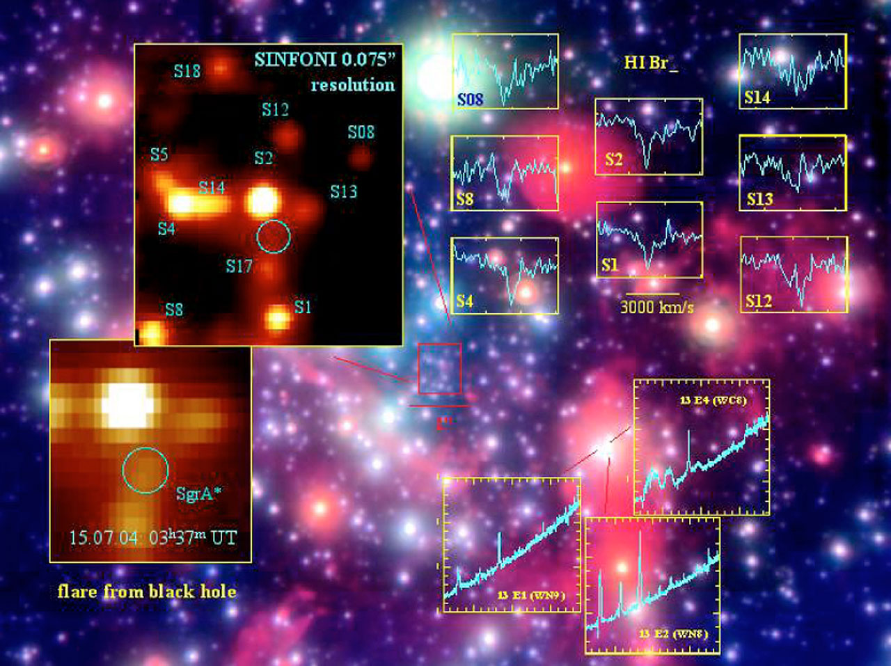 SINFONI Observations of the Galactic Centre