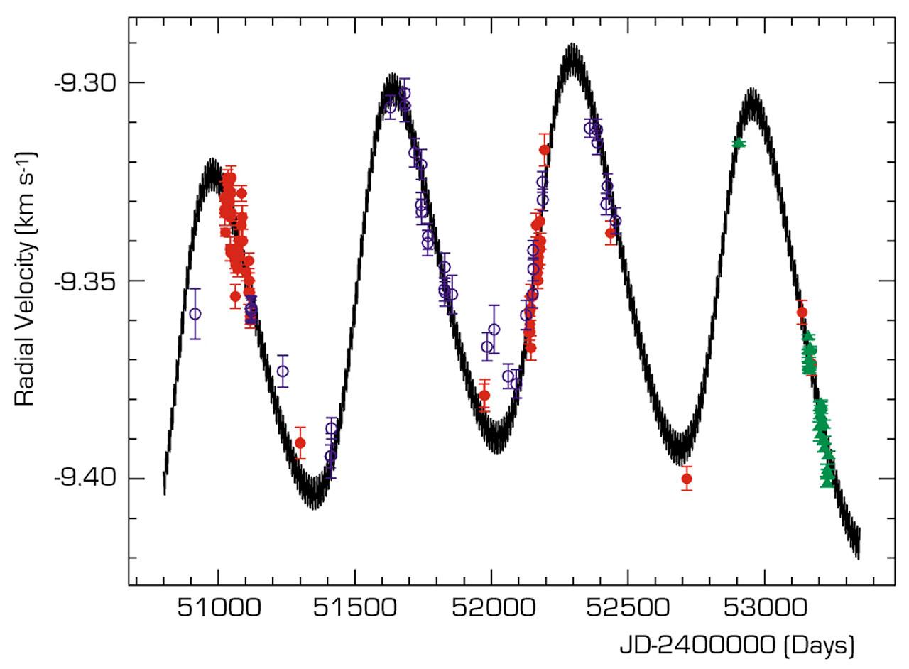 Observed Velocity Variation of mu Arae