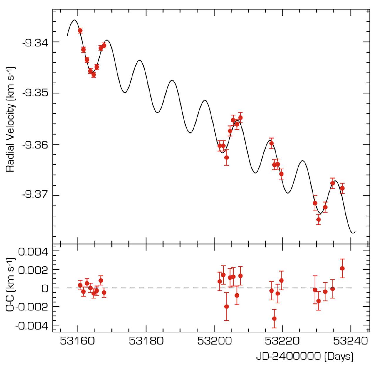 Velocity Variation of mu Arae Observed by HARPS