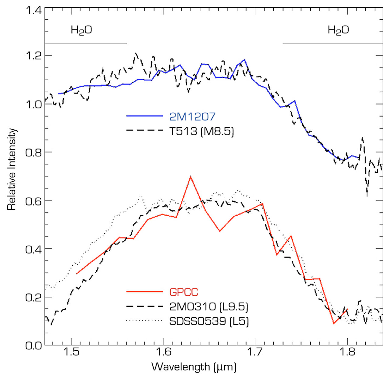 Near-infrared spectrum of the brown dwarf object 2M1207 and GPCC