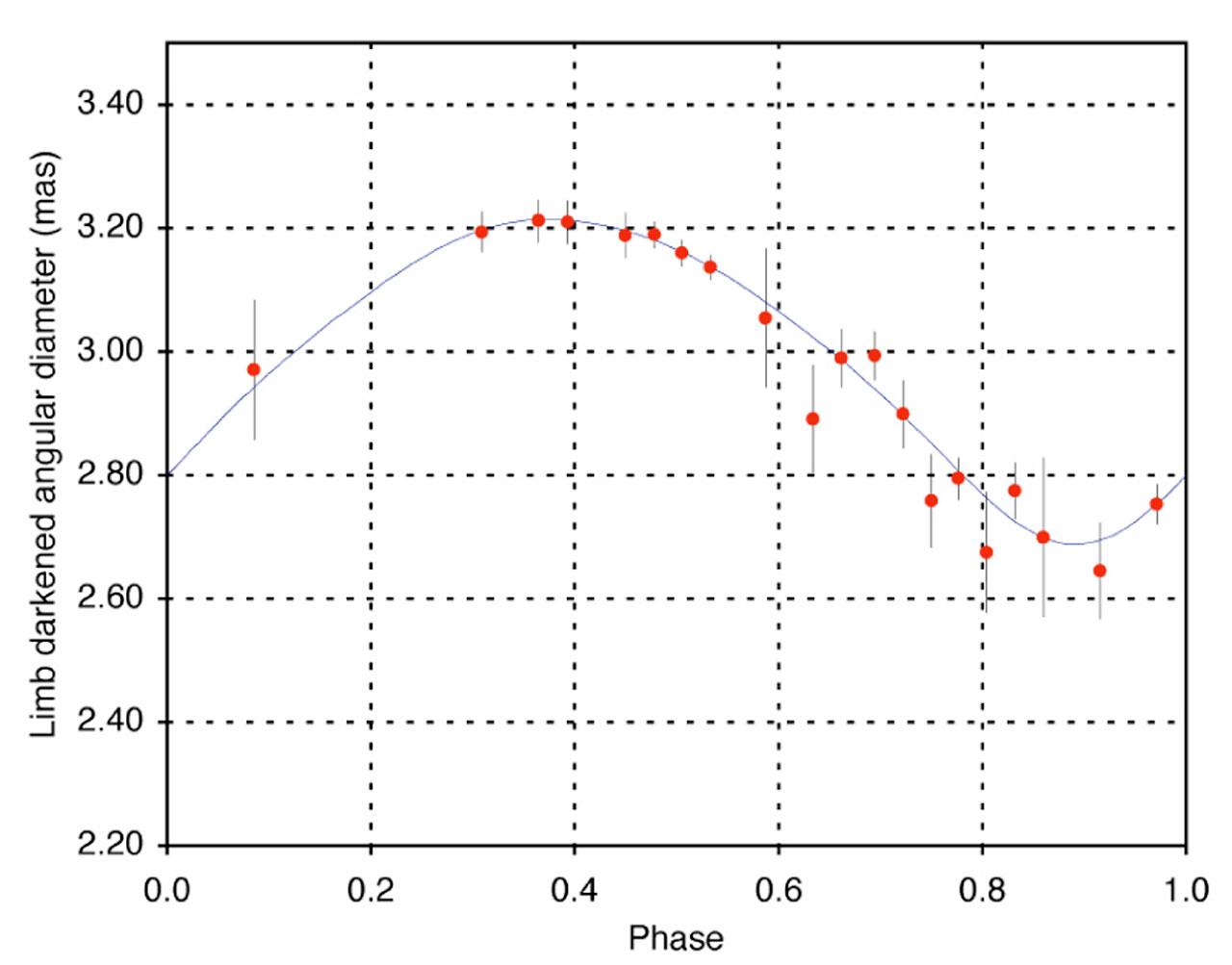 Pulsation of the Cepheid Variable L Car