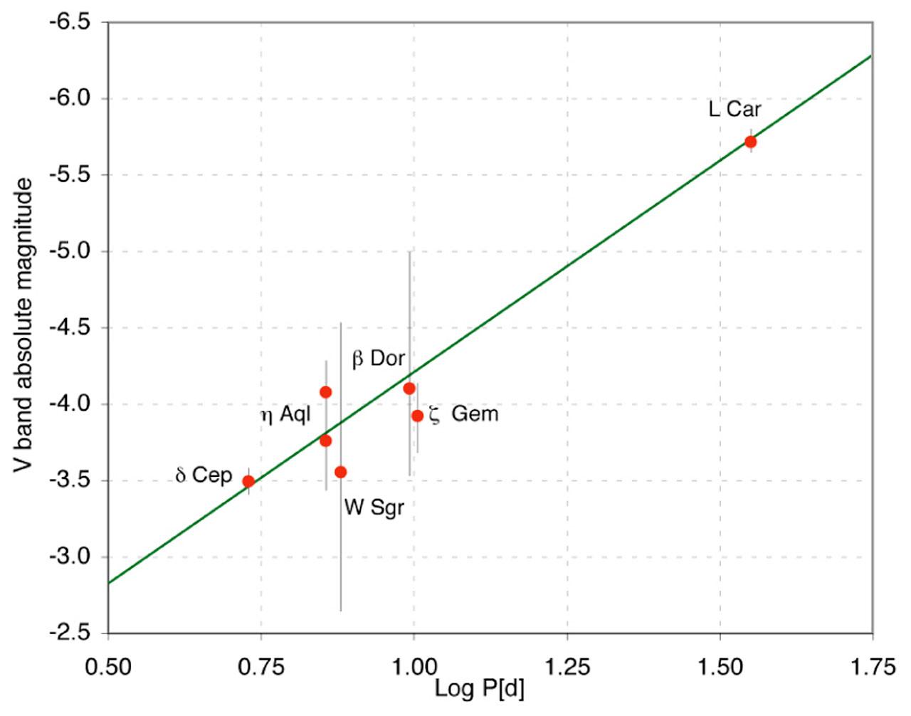 Period-Luminosity relation for Cepheids