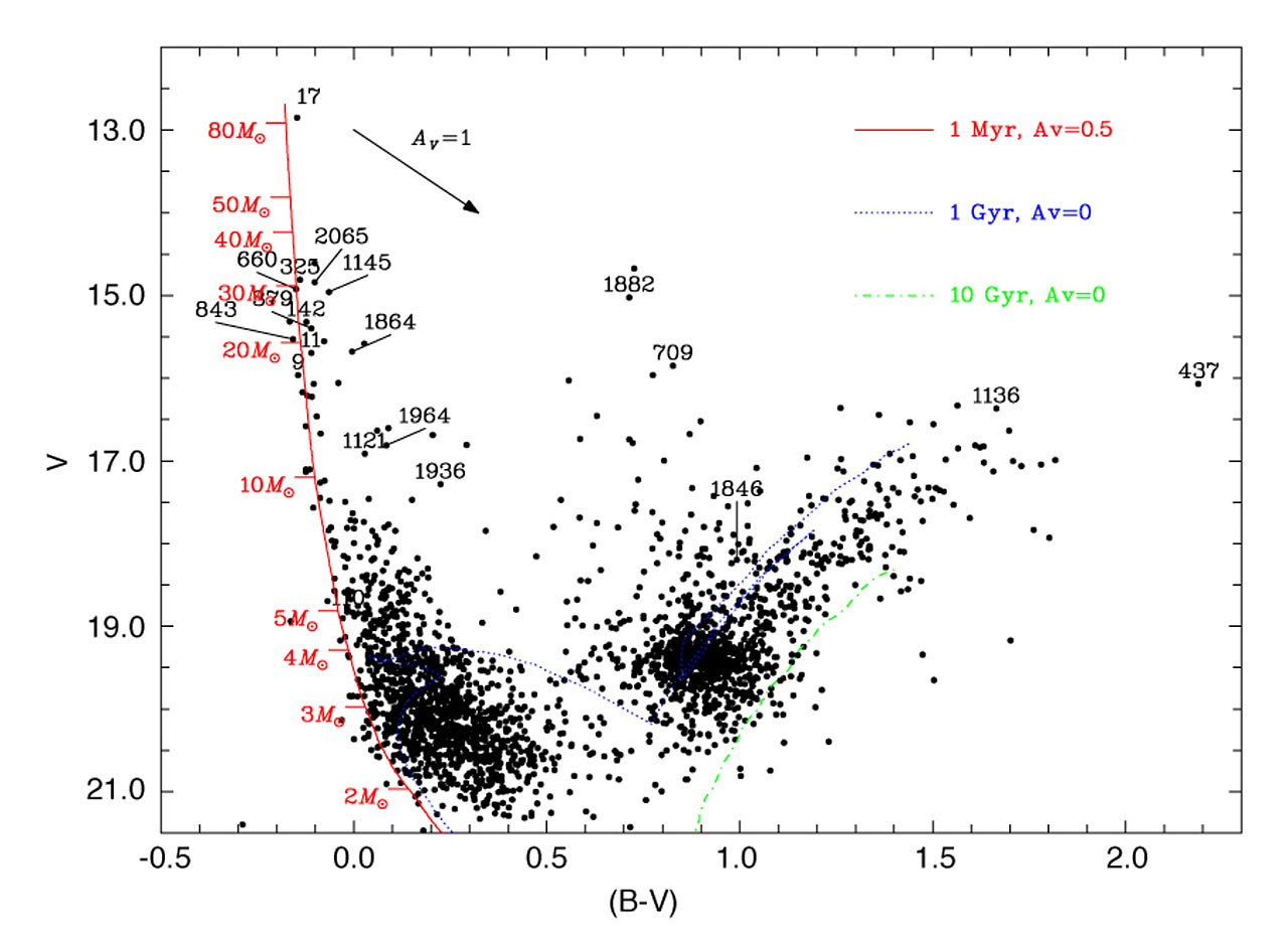 Colour-Magnitude Diagram of 2341 Stars towards N214C