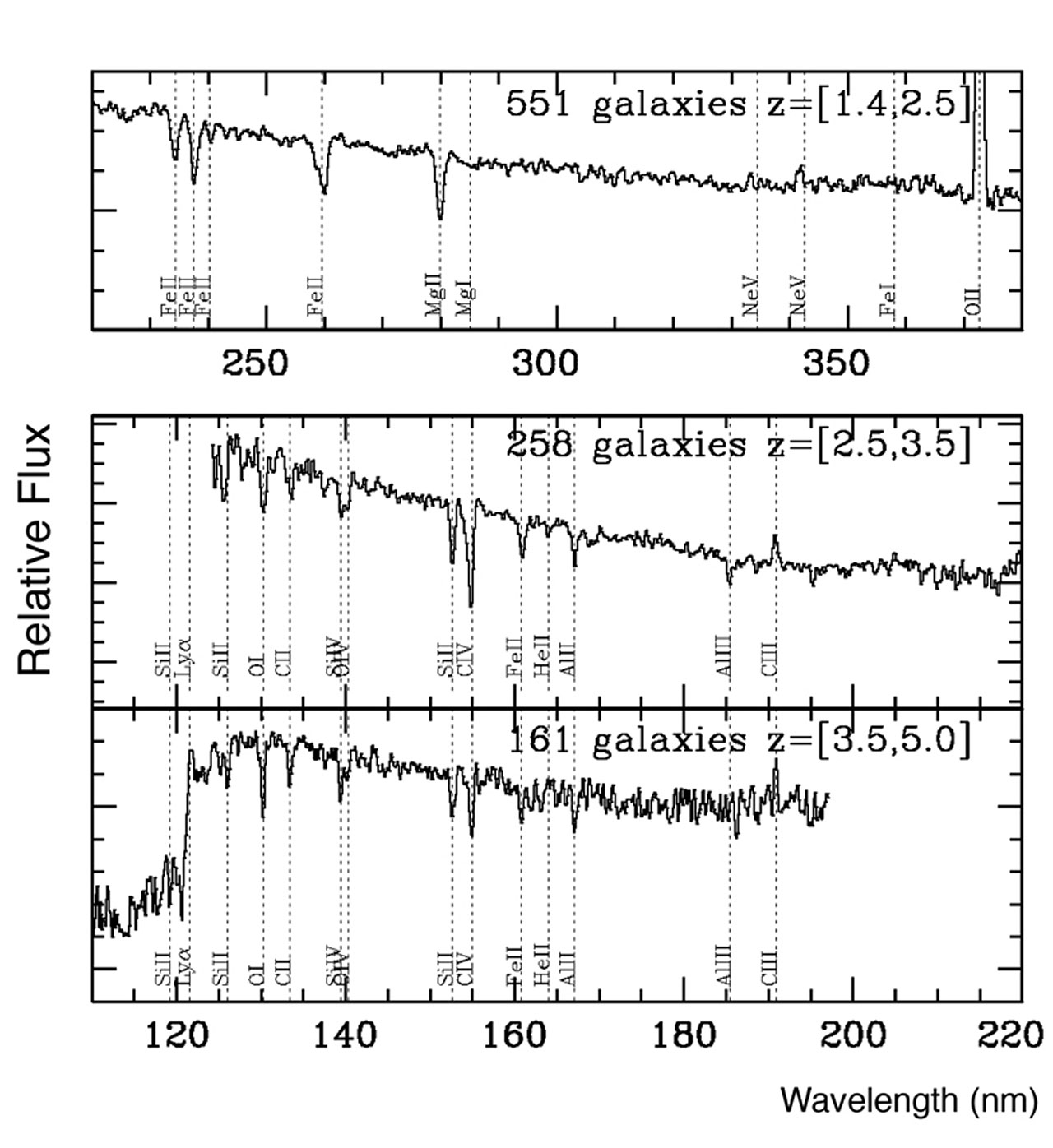Average Spectra of Distant Galaxies