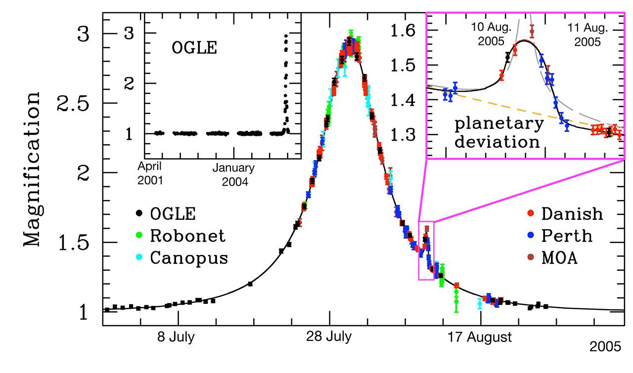 Light Curve of OGLE-2005-BLG-390