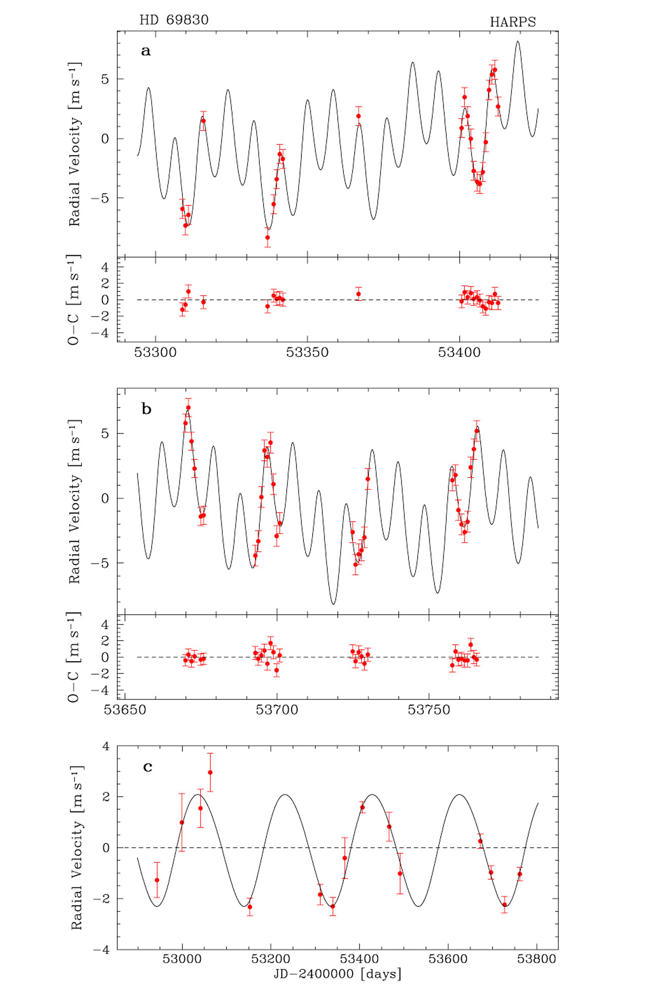 Radial Velocity Measurements of HD 69830