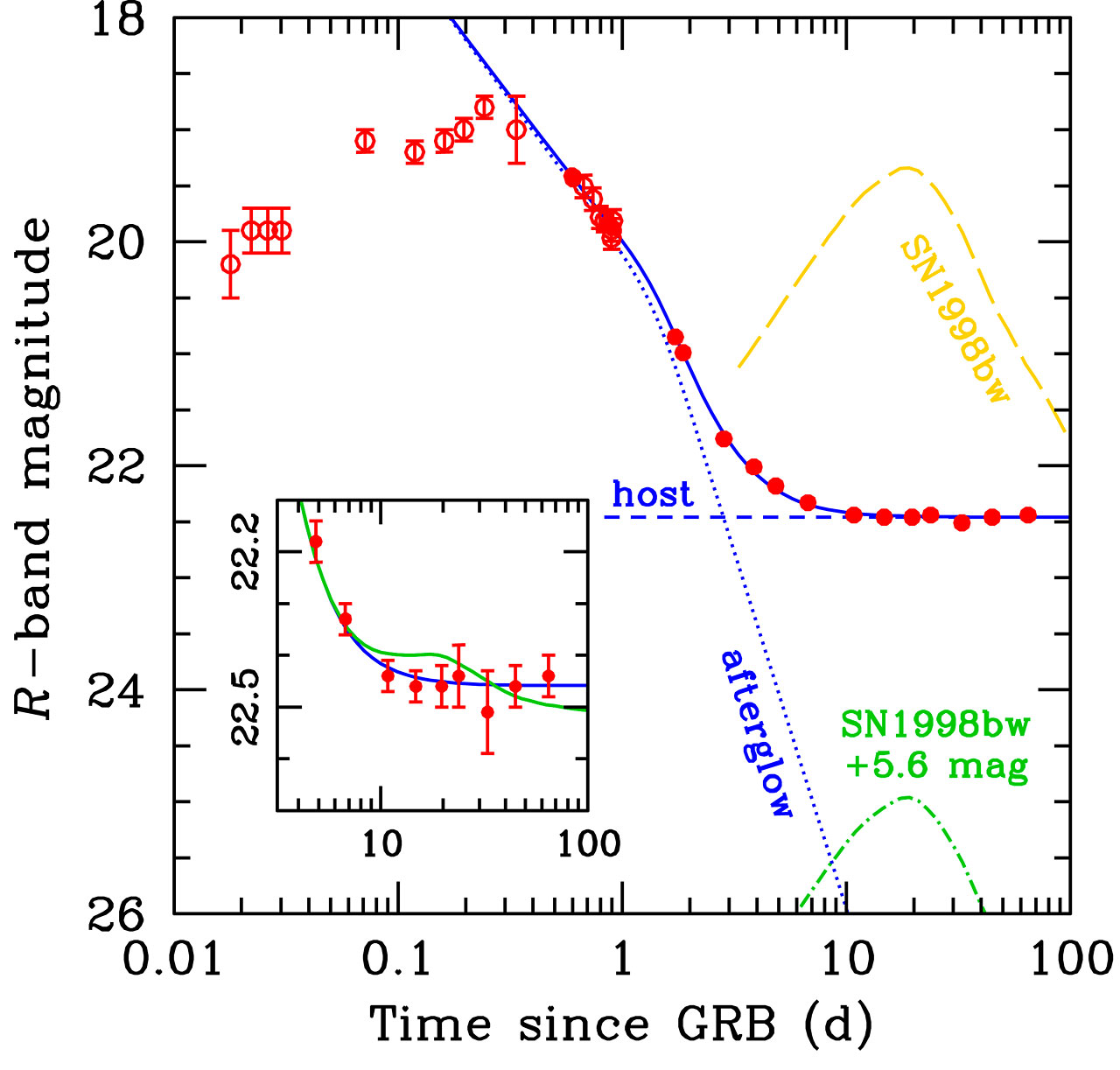 Light-Curve of GRB 060614