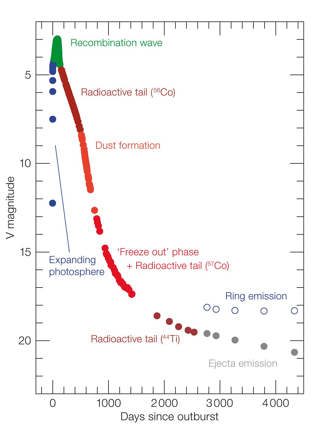La curva de luz de SN1987A