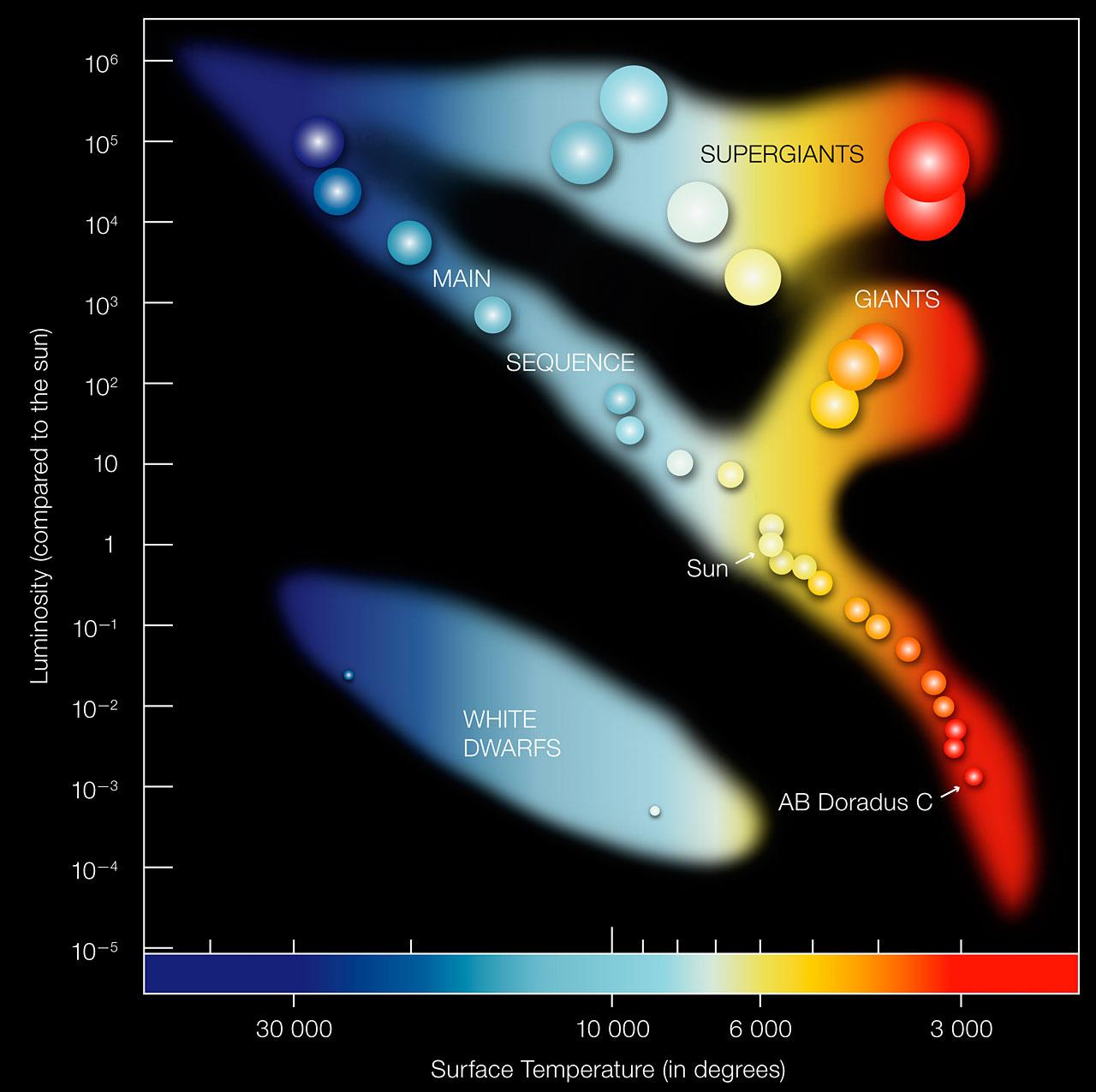 Hertzsprung Russell Diagram Eso