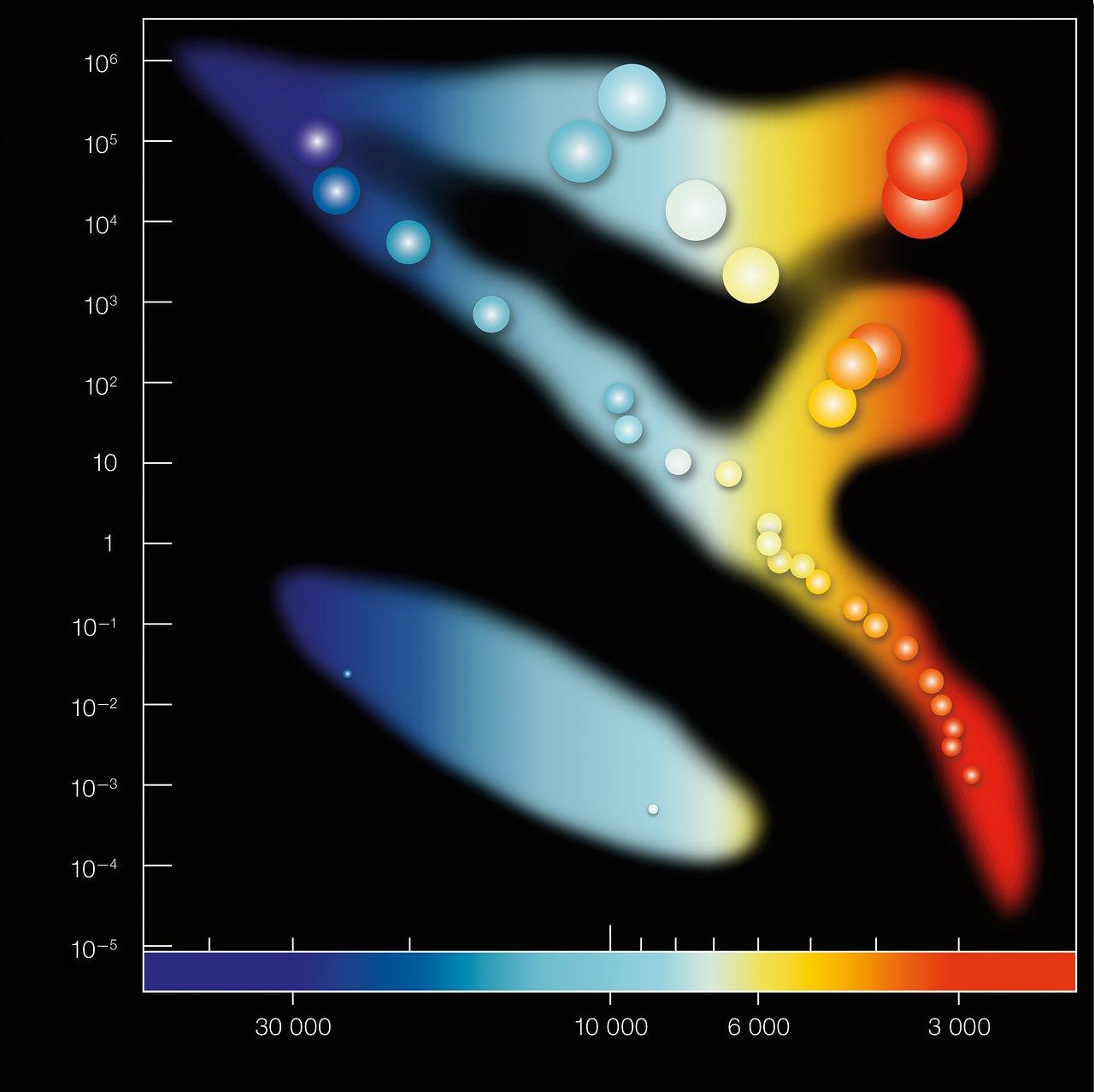 Hertzsprung-Russell Diagram (unannotated)
