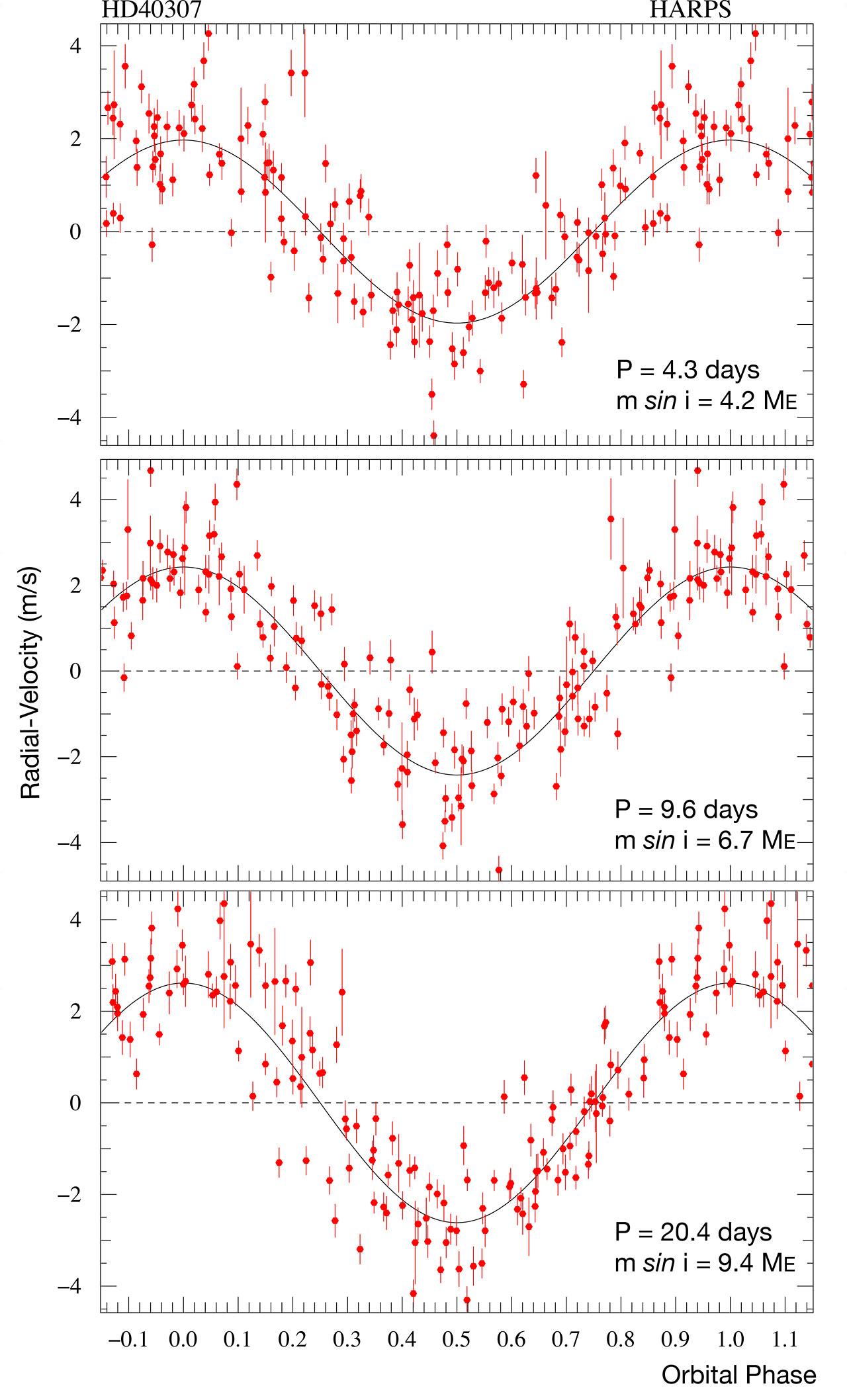 Measurements of HD 40307