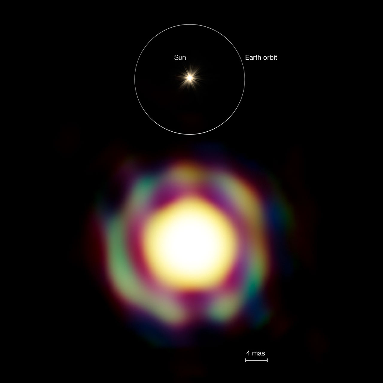 The Star T Leporis to Scale