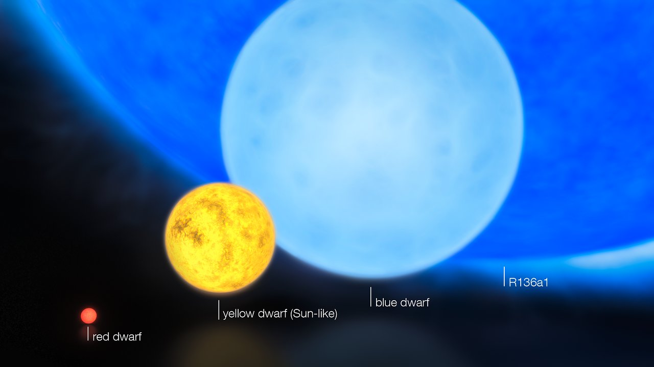 The sizes of stars (annotated)