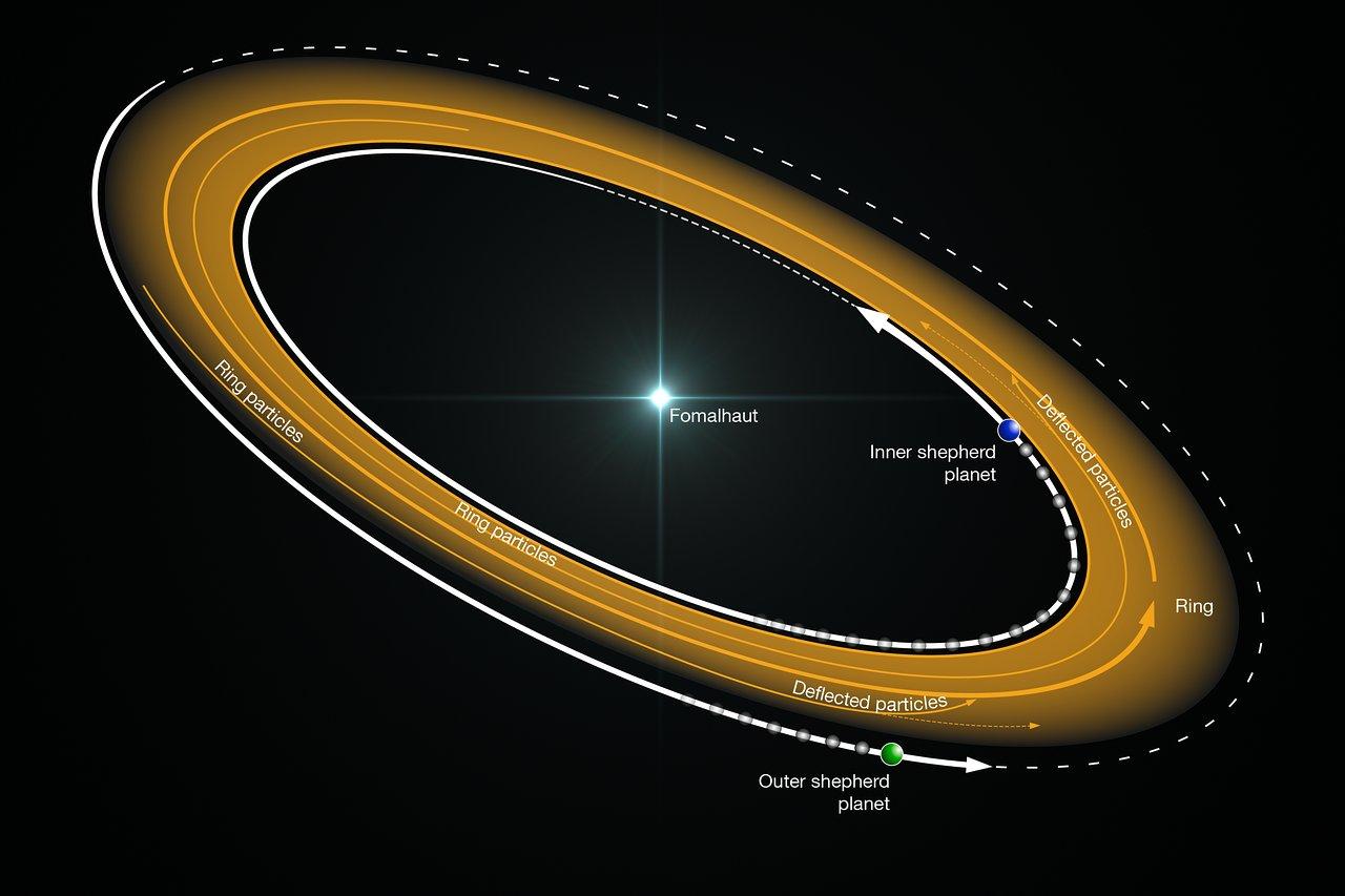 Planets shepherding material into a narrow ring around Fomalhaut