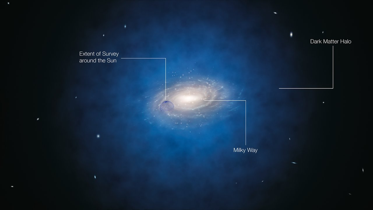 Artist's impression of the expected dark matter distribution around the Milky Way (annotated)