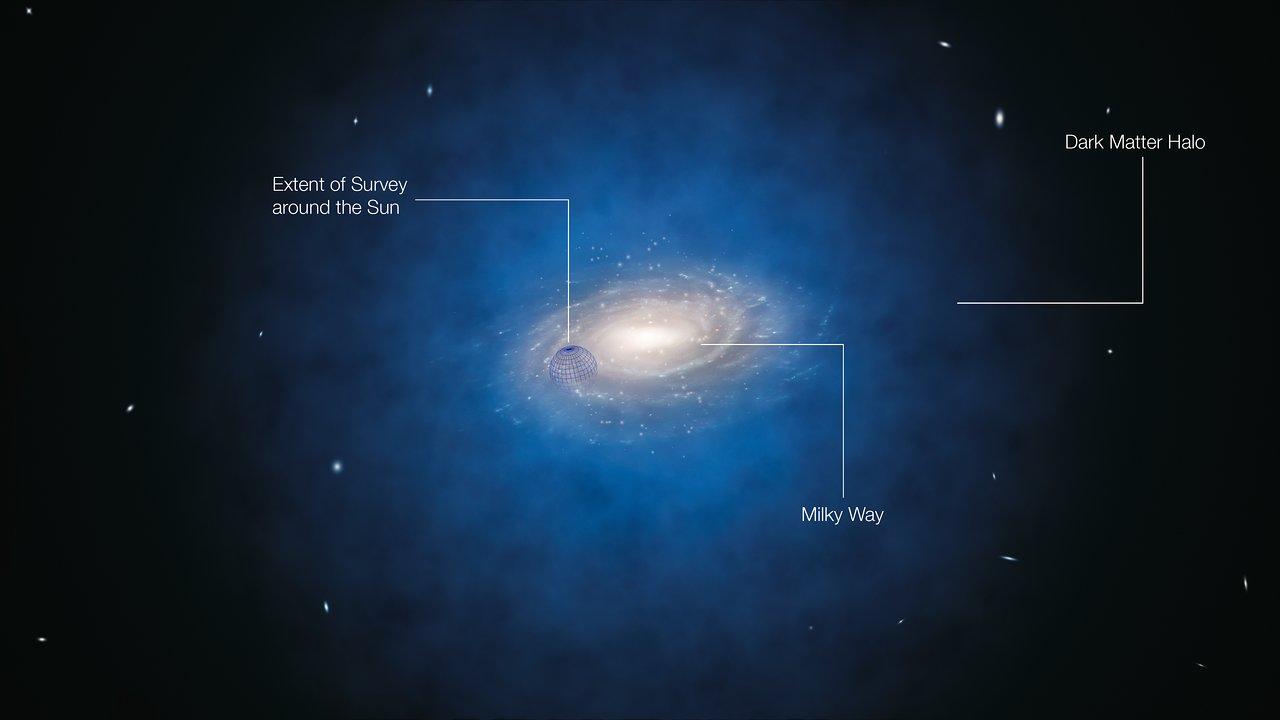 Vue d'artiste de la distribution de matière noire telle que nous l'imaginons autour de la Voie Lactée (annotée)
