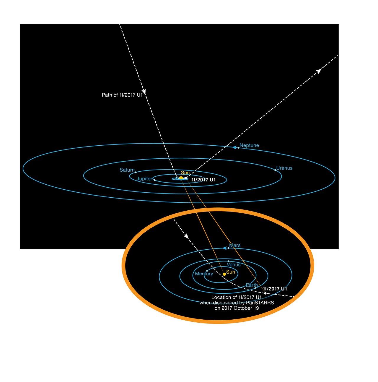 The orbit of oumuamua eso the orbit of oumuamua ccuart Choice Image
