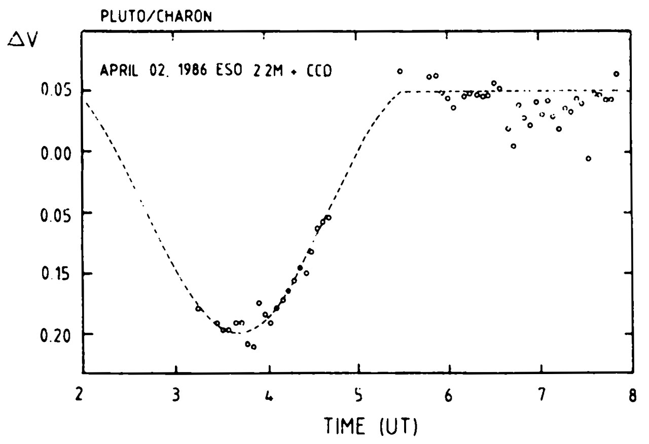 Eclipse of Pluto on April 2, 1986
